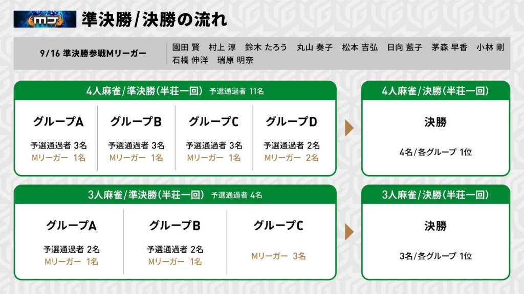 MリーグオンラインCUP 準決勝/決勝 潜入レポート配信決定 | M.LEAGUE ...